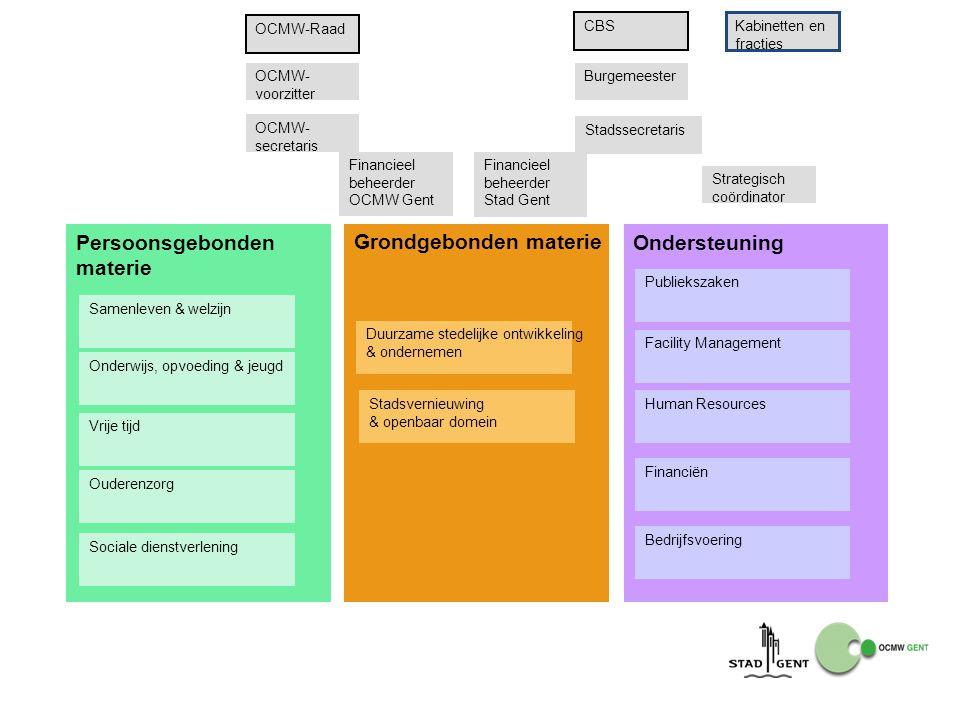 Ondersteuning Publiekszaken Facility Management Human Resources Bedrijfsvoering Persoonsgebonden materie Samenleven & welzijn Onderwijs, opvoeding & j