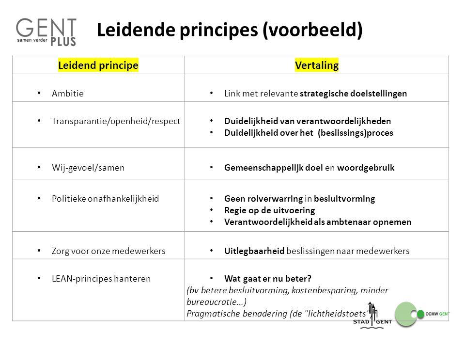 Leidende principes (voorbeeld) Leidend principeVertaling Ambitie Link met relevante strategische doelstellingen Transparantie/openheid/respect Duideli