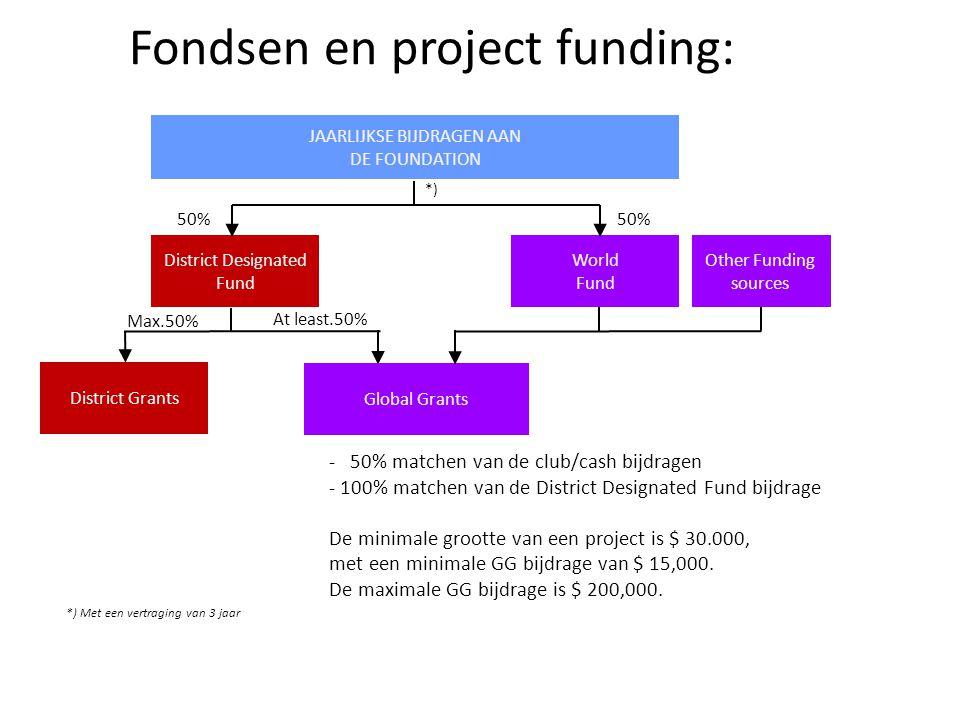 50% Fondsen en project funding: - 50% matchen van de club/cash bijdragen - 100% matchen van de District Designated Fund bijdrage De minimale grootte van een project is $ 30.000, met een minimale GG bijdrage van $ 15,000.