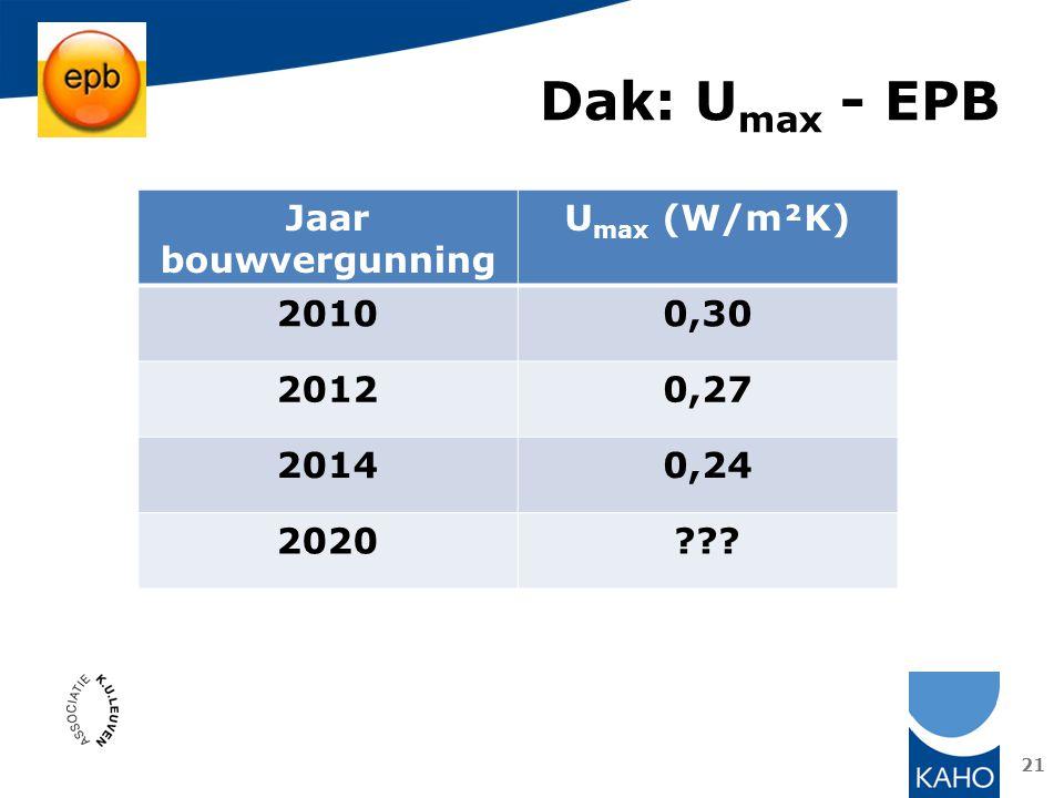 Dak: U max - EPB 21 Jaar bouwvergunning U max (W/m²K) 20100,30 20120,27 20140,24 2020???