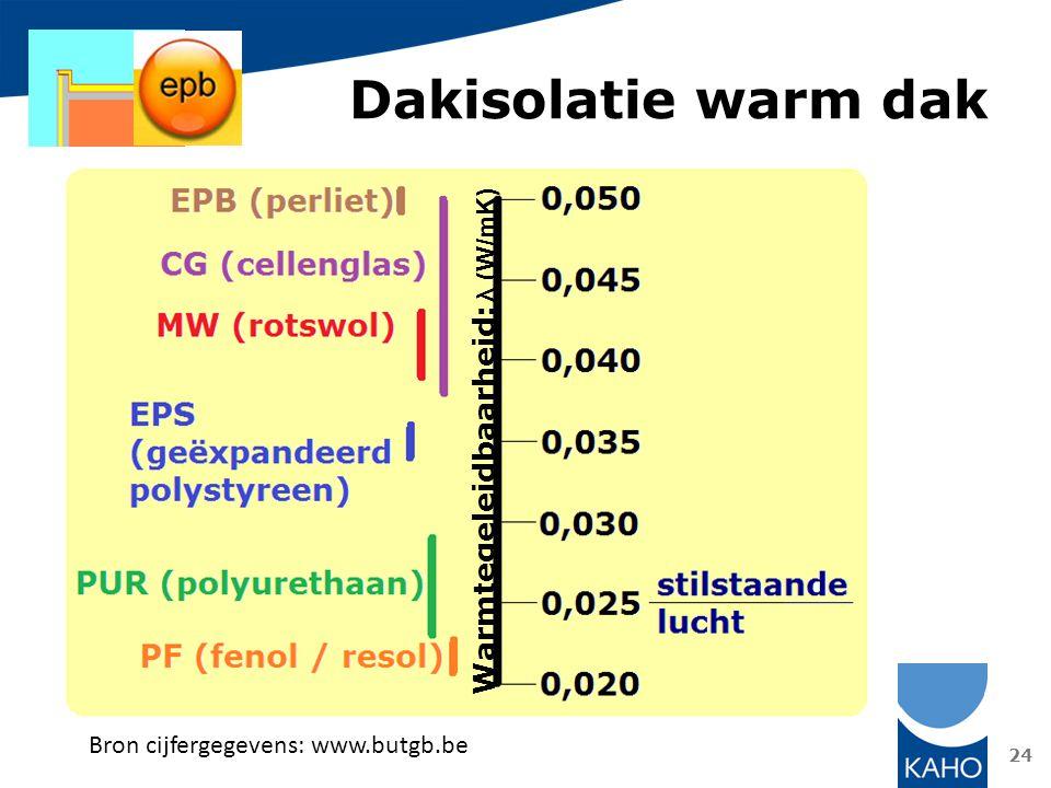 Dakisolatie warm dak 24 Warmtegeleidbaarheid: λ (W/mK) Bron cijfergegevens: www.butgb.be