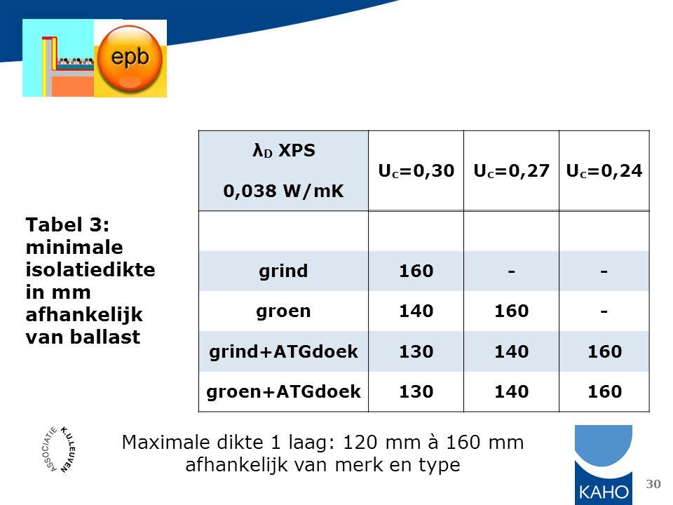 30 λ D XPS U c =0,30U c =0,27U c =0,24 0,038 W/mK grind160-- groen140160- grind+ATGdoek130140160 groen+ATGdoek130140160 Tabel 3: minimale isolatiedikt