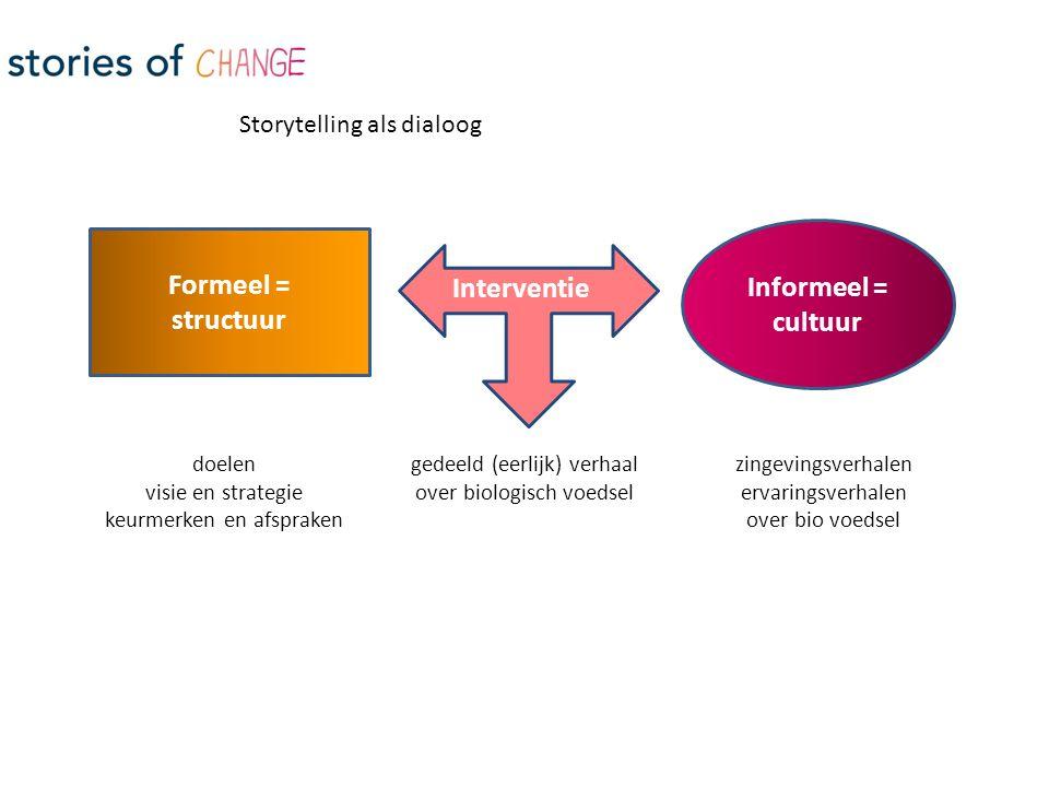 Formeel = structuur Informeel = cultuur Interventie doelen visie en strategie keurmerken en afspraken gedeeld (eerlijk) verhaal over biologisch voedsel zingevingsverhalen ervaringsverhalen over bio voedsel Storytelling als dialoog