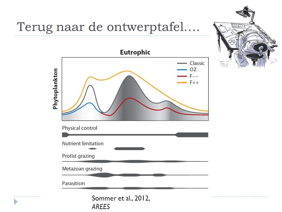 Terug naar de ontwerptafel…. Sommer et al., 2012, AREES