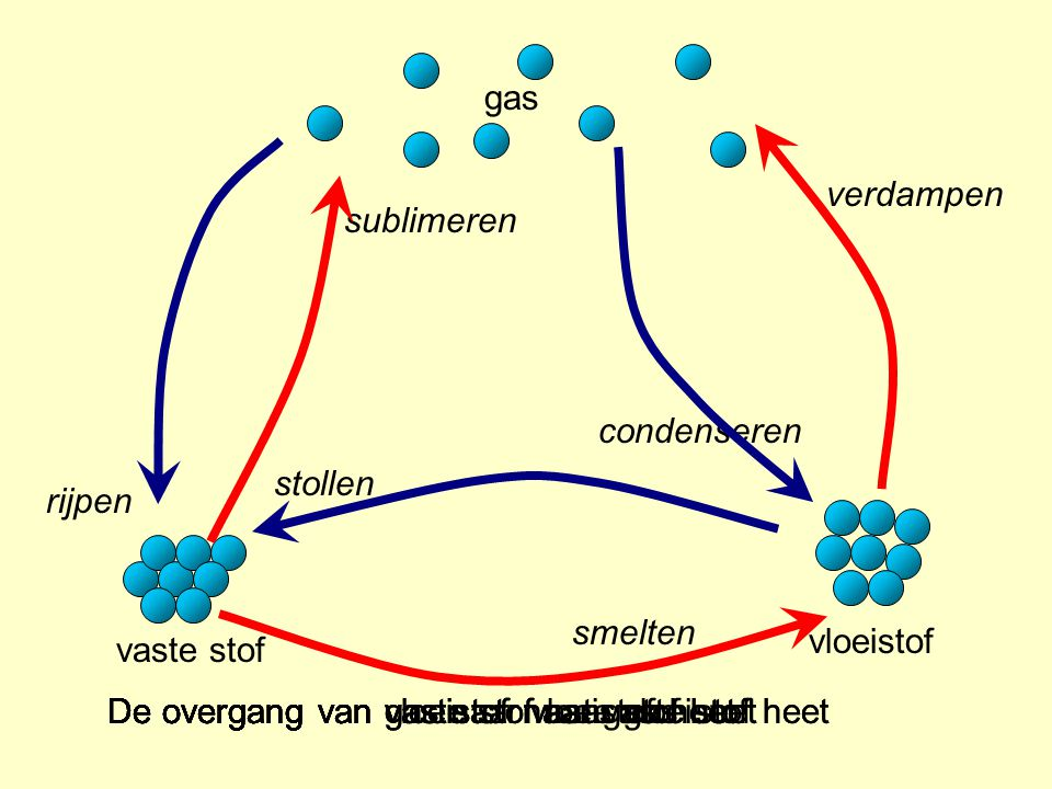gas vaste stof vloeistof sublimeren rijpen verdampen condenseren stollen smelten De overgang van vaste stof naar vloeistof heetDe overgang van vloeist