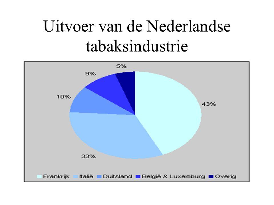 Producenten Nederland produceert kwart tabak EU De Nederlandse tabaksverwerkende industrie zorgde in 1999 voor een omzet van ongeveer 7 miljard gulden, exclusief accijnzen.