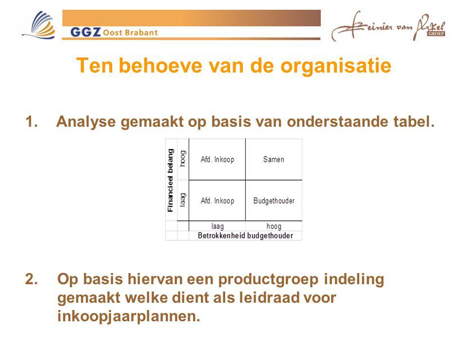 Ten behoeve van de organisatie 1.Analyse gemaakt op basis van onderstaande tabel.