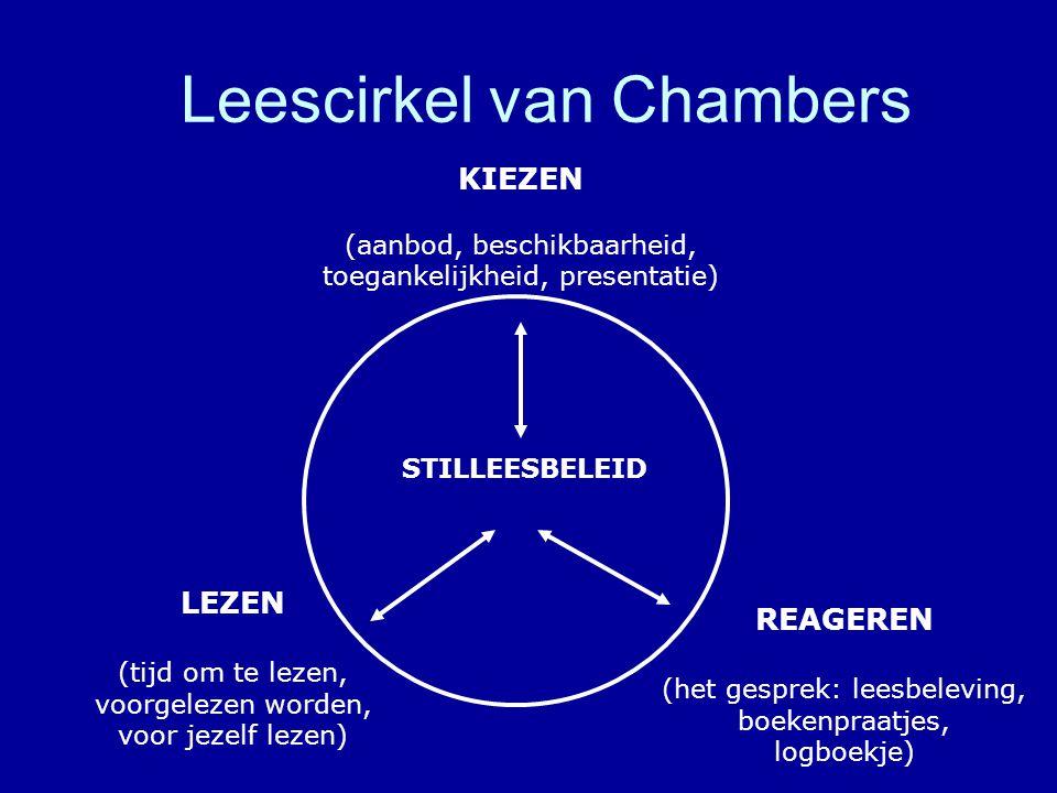 Leescirkel van Chambers LEZEN (tijd om te lezen, voorgelezen worden, voor jezelf lezen) REAGEREN (het gesprek: leesbeleving, boekenpraatjes, logboekje