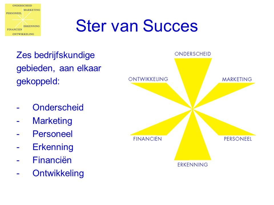Ster van Succes Zes bedrijfskundige gebieden, aan elkaar gekoppeld: -Onderscheid -Marketing -Personeel -Erkenning -Financiën -Ontwikkeling