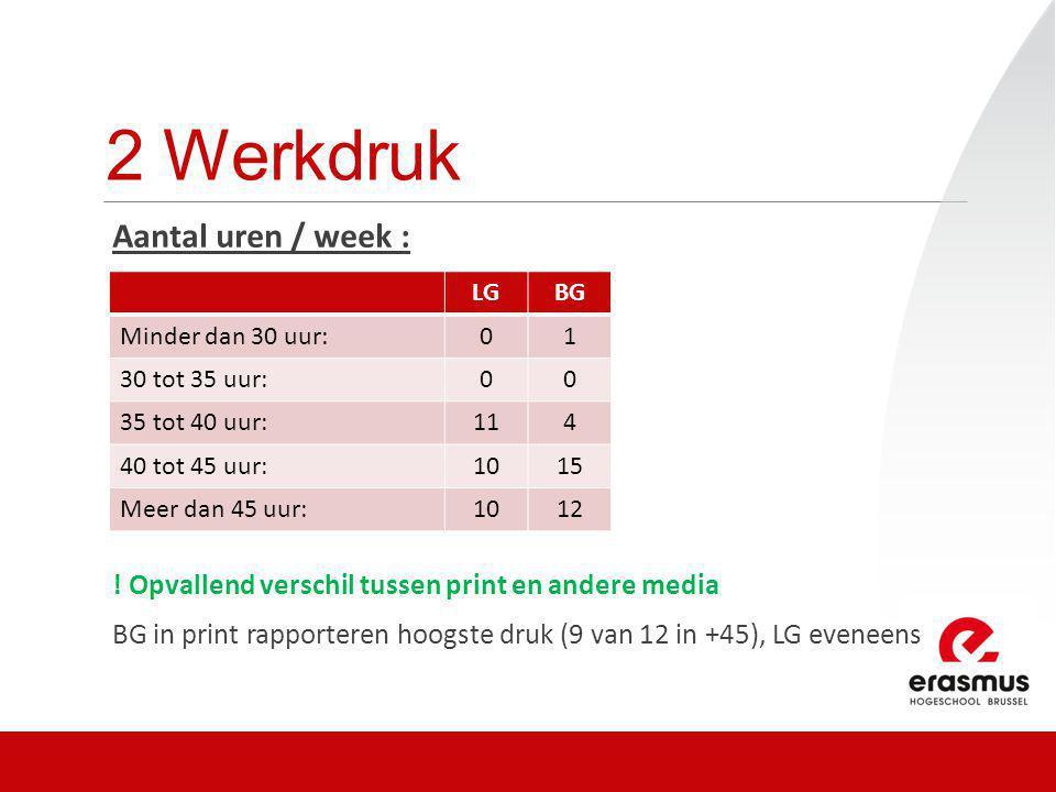 2 Werkdruk Aantal uren / week : ! Opvallend verschil tussen print en andere media BG in print rapporteren hoogste druk (9 van 12 in +45), LG eveneens