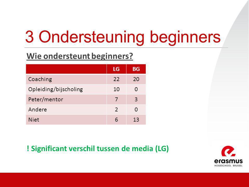 3 Ondersteuning beginners Wie ondersteunt beginners? ! Significant verschil tussen de media (LG) LGBG Coaching2220 Opleiding/bijscholing100 Peter/ment
