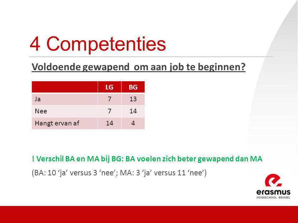 4 Competenties Voldoende gewapend om aan job te beginnen? ! Verschil BA en MA bij BG: BA voelen zich beter gewapend dan MA (BA: 10 'ja' versus 3 'nee'