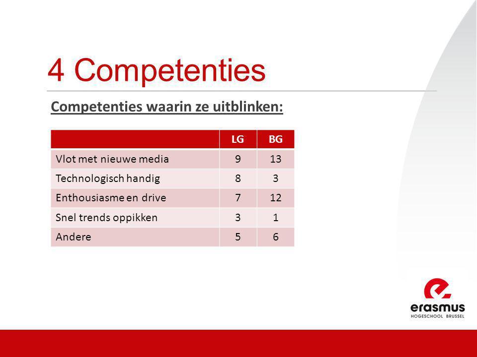 4 Competenties Competenties waarin ze uitblinken: LGBG Vlot met nieuwe media913 Technologisch handig83 Enthousiasme en drive712 Snel trends oppikken31 Andere56