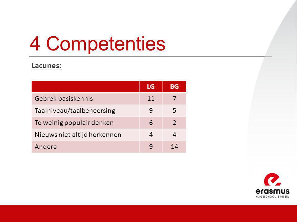 4 Competenties Lacunes: LGBG Gebrek basiskennis117 Taalniveau/taalbeheersing95 Te weinig populair denken62 Nieuws niet altijd herkennen44 Andere914
