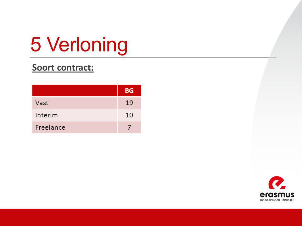 5 Verloning Soort contract: BG Vast19 Interim10 Freelance7