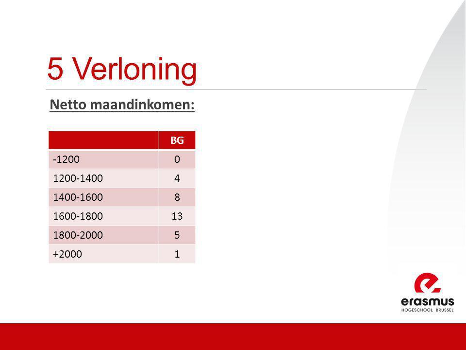 5 Verloning Netto maandinkomen: BG -12000 1200-14004 1400-16008 1600-180013 1800-20005 +20001