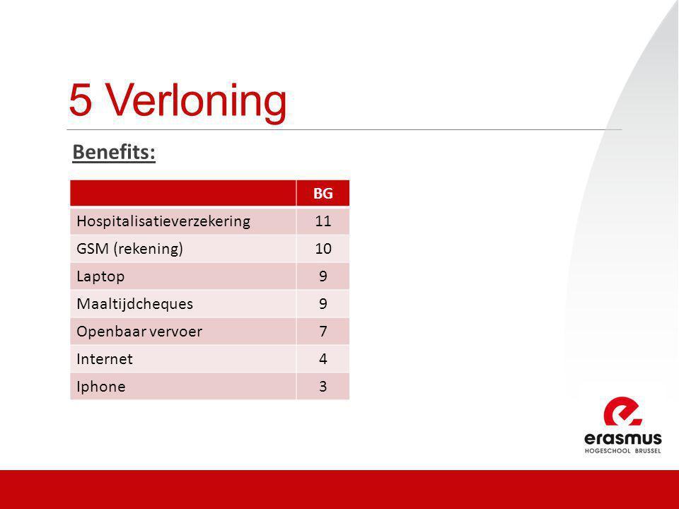 5 Verloning Benefits: BG Hospitalisatieverzekering11 GSM (rekening)10 Laptop9 Maaltijdcheques9 Openbaar vervoer7 Internet4 Iphone3
