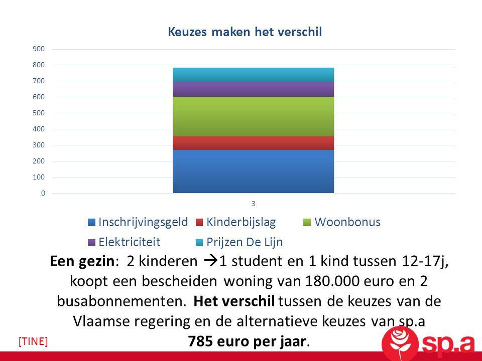 Een gezin: 2 kinderen  1 student en 1 kind tussen 12-17j, koopt een bescheiden woning van 180.000 euro en 2 busabonnementen. Het verschil tussen de k