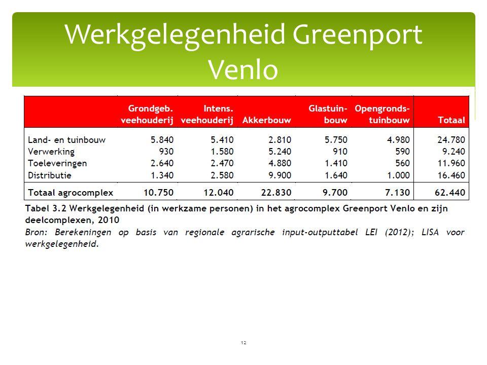 Werkgelegenheid Greenport Venlo 12
