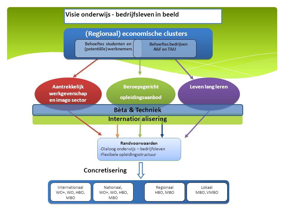 Internationalisering Visie onderwijs - bedrijfsleven in beeld Nationaal, WO+, WO, HBO, MBO Regionaal HBO, MBO Internationaal WO+, WO, HBO, MBO Lokaal