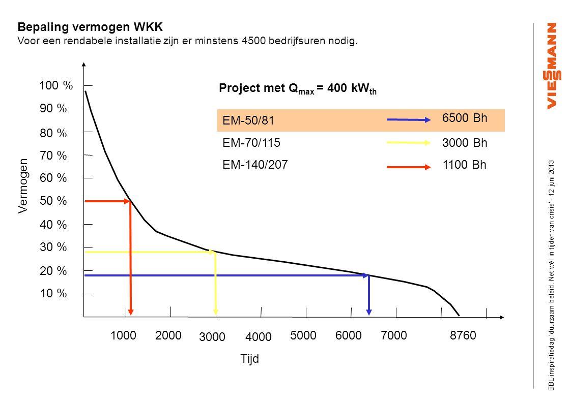 Efficiency Plus Information visits Slide ‹nr.›03/2008 © Viessmann Werke Project met Q max = 400 kW th EM-50/81 EM-70/115 EM-140/207 Vermogen Tijd 87601000 3000 2000 4000 500060007000 10 % 30 % 20 % 60 % 50 % 40 % 70 % 100 % 90 % 80 % 6500 Bh 1100 Bh 3000 Bh Bepaling vermogen WKK Voor een rendabele installatie zijn er minstens 4500 bedrijfsuren nodig.