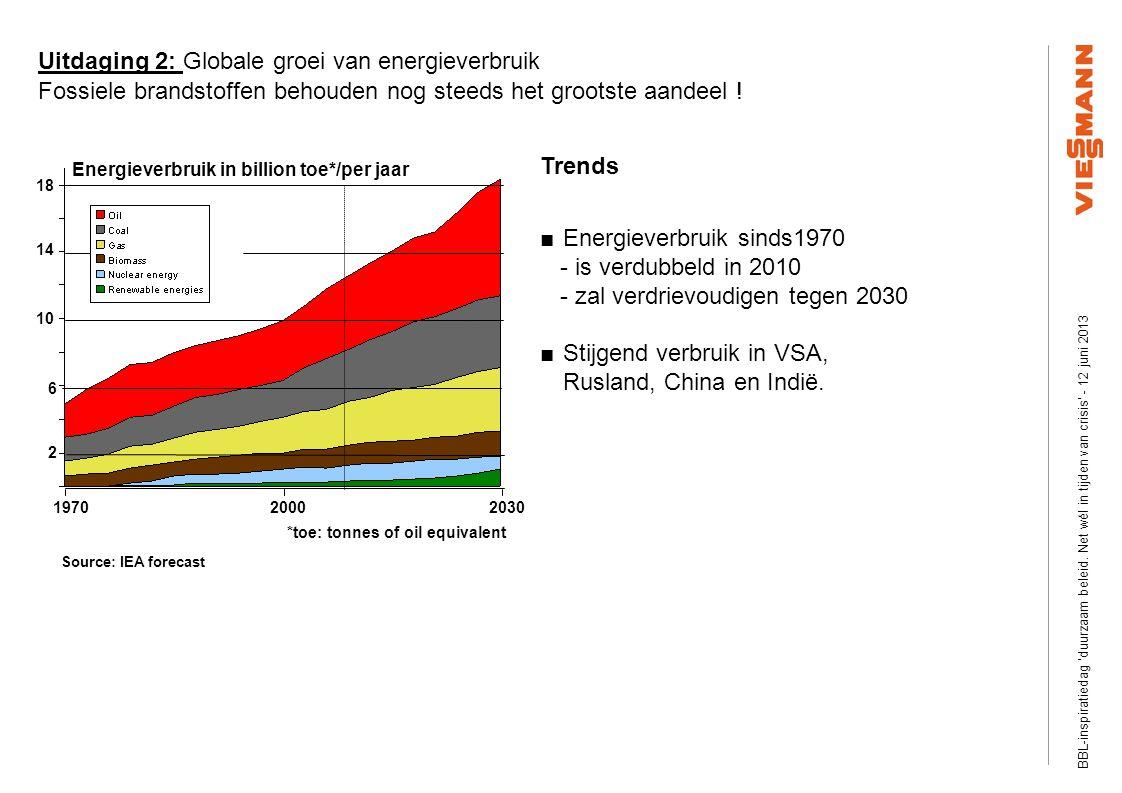 Efficiency Plus Information visits Slide ‹nr.›03/2008 © Viessmann Werke 197020002030 2 6 10 14 18 Energieverbruik in billion toe*/per jaar *toe: tonnes of oil equivalent Trends ■Energieverbruik sinds1970 - is verdubbeld in 2010 - zal verdrievoudigen tegen 2030 ■ Stijgend verbruik in VSA, Rusland, China en Indië.