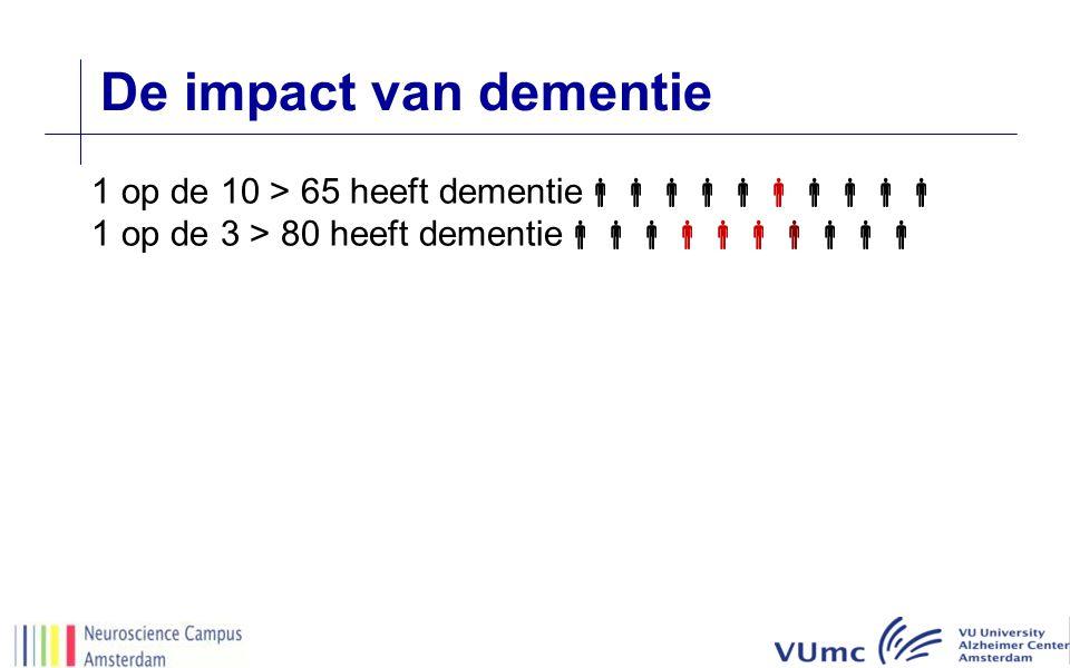 De impact van dementie 1 op de 10 > 65 heeft dementie  1 op de 3 > 80 heeft dementie 