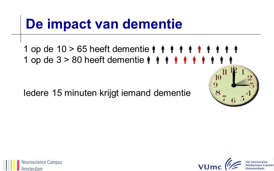 De impact van dementie 1 op de 10 > 65 heeft dementie  1 op de 3 > 80 heeft dementie  Iedere 15 minuten krijgt iemand dementie