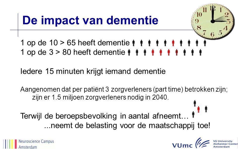 De impact van dementie 1 op de 10 > 65 heeft dementie  1 op de 3 > 80 heeft dementie  Iedere 15 minuten krijgt iemand dementie Aangenomen dat per patiënt 3 zorgverleners (part time) betrokken zijn; zijn er 1.5 miljoen zorgverleners nodig in 2040.