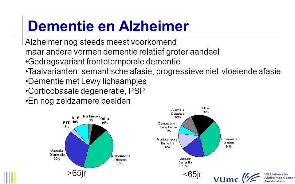 Dementie en Alzheimer Alzheimer nog steeds meest voorkomend maar andere vormen dementie relatief groter aandeel Gedragsvariant frontotemporale dementie Taalvarianten: semantische afasie, progressieve niet-vloeiende afasie Dementie met Lewy lichaampjes Corticobasale degeneratie, PSP En nog zeldzamere beelden >65jr <65jr