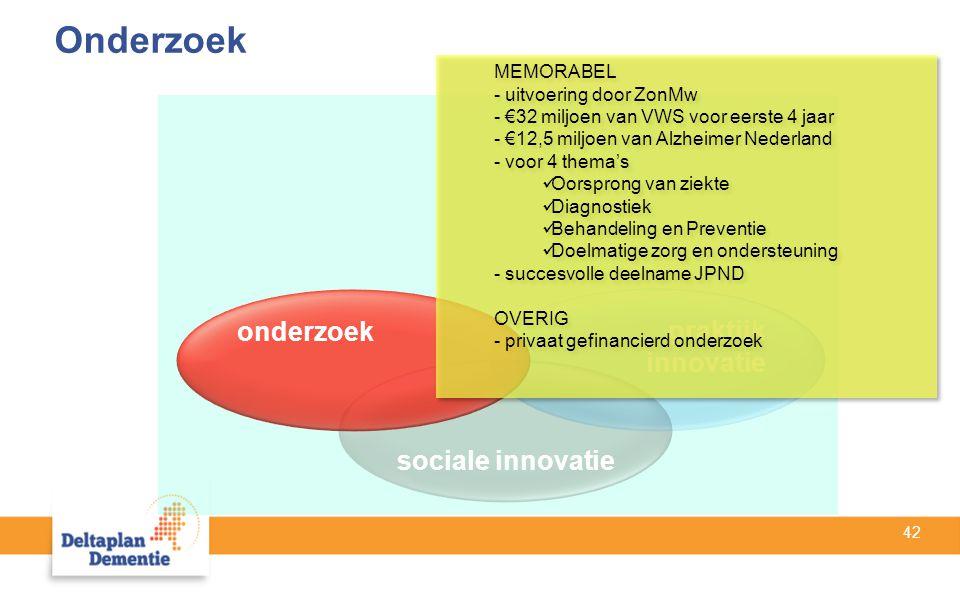 42 sociale innovatie praktijk innovatie onderzoek MEMORABEL - uitvoering door ZonMw - €32 miljoen van VWS voor eerste 4 jaar - €12,5 miljoen van Alzheimer Nederland - voor 4 thema's Oorsprong van ziekte Diagnostiek Behandeling en Preventie Doelmatige zorg en ondersteuning - succesvolle deelname JPND OVERIG - privaat gefinancierd onderzoek MEMORABEL - uitvoering door ZonMw - €32 miljoen van VWS voor eerste 4 jaar - €12,5 miljoen van Alzheimer Nederland - voor 4 thema's Oorsprong van ziekte Diagnostiek Behandeling en Preventie Doelmatige zorg en ondersteuning - succesvolle deelname JPND OVERIG - privaat gefinancierd onderzoek Onderzoek