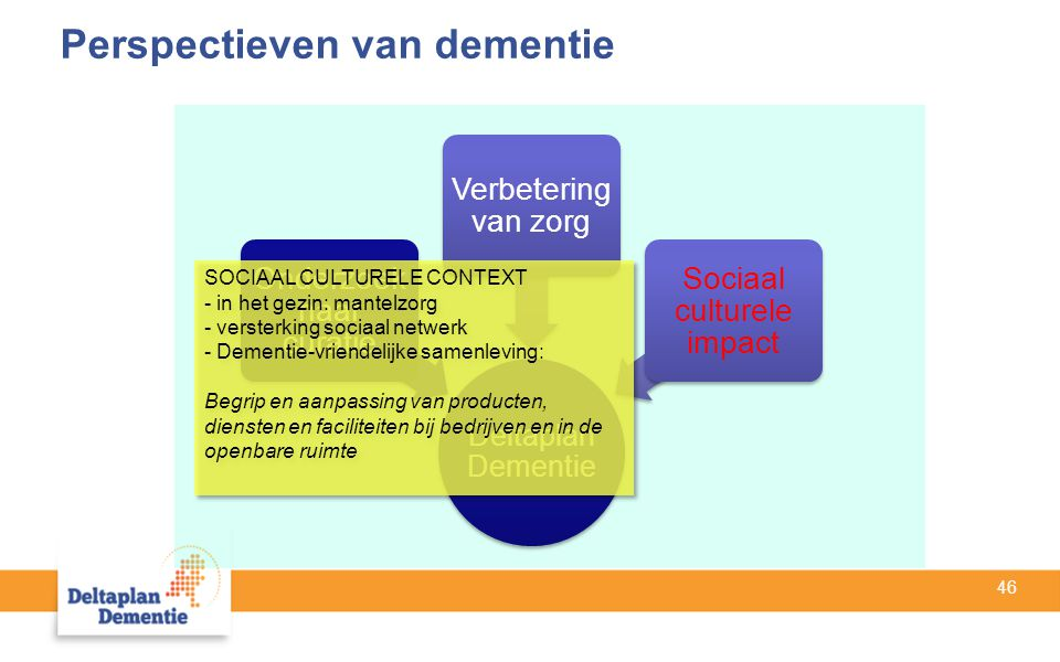 46 Perspectieven van dementie Deltaplan Dementie Onderzoek naar curatie Verbetering van zorg Sociaal culturele impact SOCIAAL CULTURELE CONTEXT - in het gezin: mantelzorg - versterking sociaal netwerk - Dementie-vriendelijke samenleving: Begrip en aanpassing van producten, diensten en faciliteiten bij bedrijven en in de openbare ruimte SOCIAAL CULTURELE CONTEXT - in het gezin: mantelzorg - versterking sociaal netwerk - Dementie-vriendelijke samenleving: Begrip en aanpassing van producten, diensten en faciliteiten bij bedrijven en in de openbare ruimte