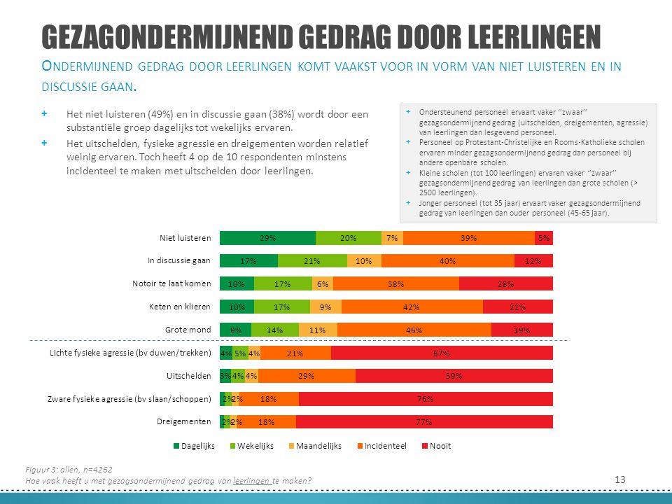 13 GEZAGONDERMIJNEND GEDRAG DOOR LEERLINGEN + Het niet luisteren (49%) en in discussie gaan (38%) wordt door een substantiële groep dagelijks tot weke