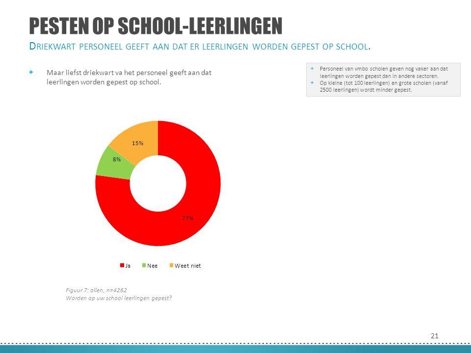 21 PESTEN OP SCHOOL-LEERLINGEN + Maar liefst driekwart va het personeel geeft aan dat leerlingen worden gepest op school. D RIEKWART PERSONEEL GEEFT A