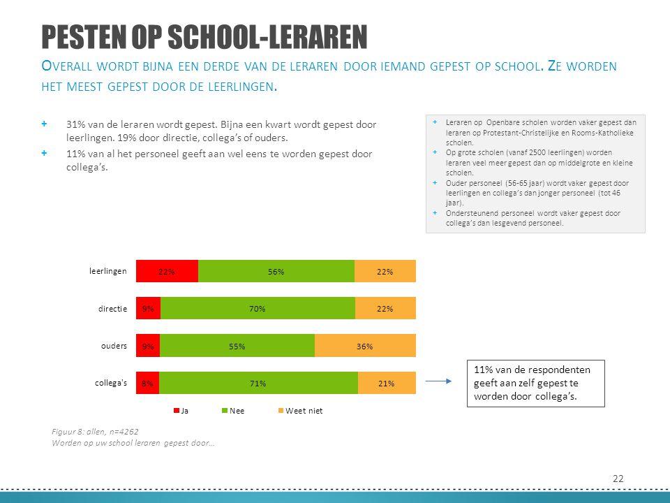 22 PESTEN OP SCHOOL-LERAREN + 31% van de leraren wordt gepest. Bijna een kwart wordt gepest door leerlingen. 19% door directie, collega's of ouders. +