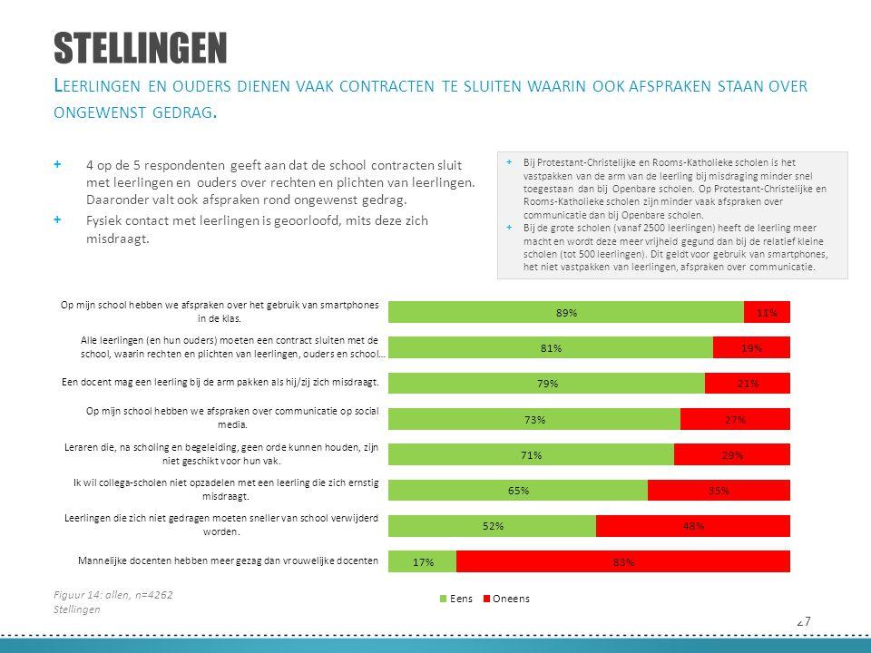 27 STELLINGEN + 4 op de 5 respondenten geeft aan dat de school contracten sluit met leerlingen en ouders over rechten en plichten van leerlingen. Daar