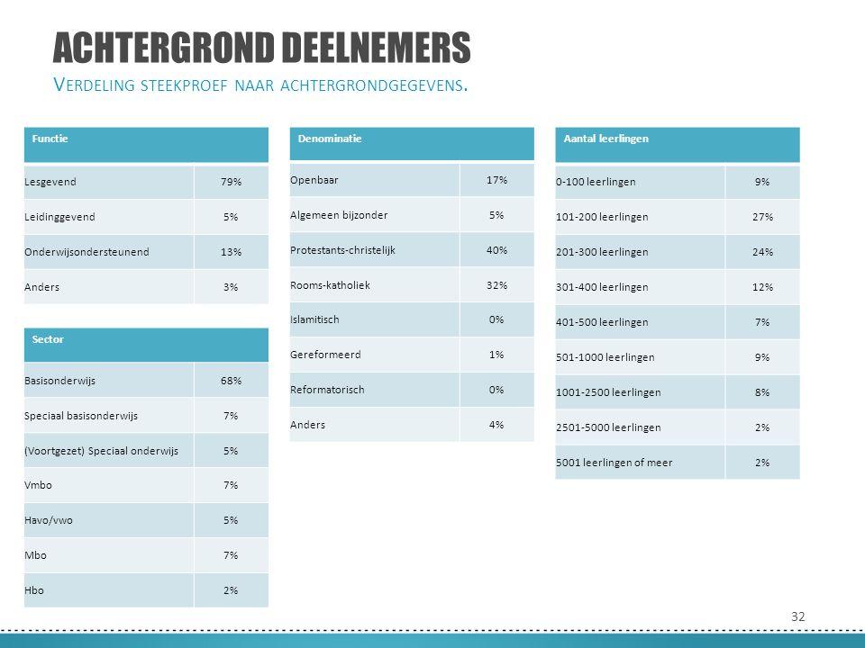 32 ACHTERGROND DEELNEMERS V ERDELING STEEKPROEF NAAR ACHTERGRONDGEGEVENS. Functie Lesgevend79% Leidinggevend5% Onderwijsondersteunend13% Anders3% Sect