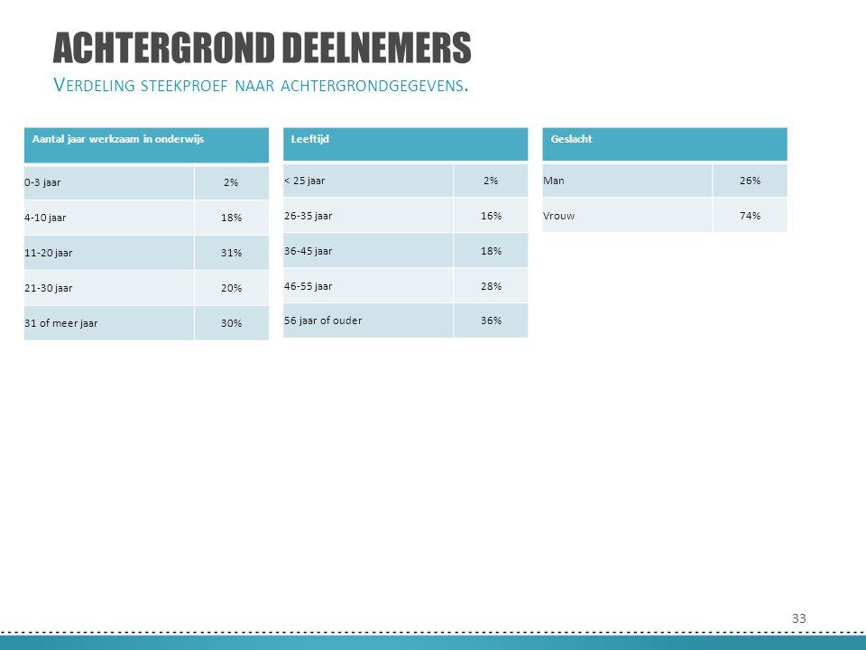 33 ACHTERGROND DEELNEMERS V ERDELING STEEKPROEF NAAR ACHTERGRONDGEGEVENS. Aantal jaar werkzaam in onderwijs 0-3 jaar2% 4-10 jaar18% 11-20 jaar31% 21-3