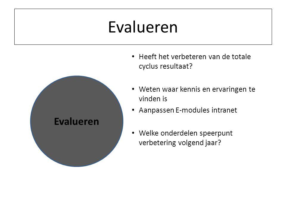 Evalueren Heeft het verbeteren van de totale cyclus resultaat? Weten waar kennis en ervaringen te vinden is Aanpassen E-modules intranet Welke onderde