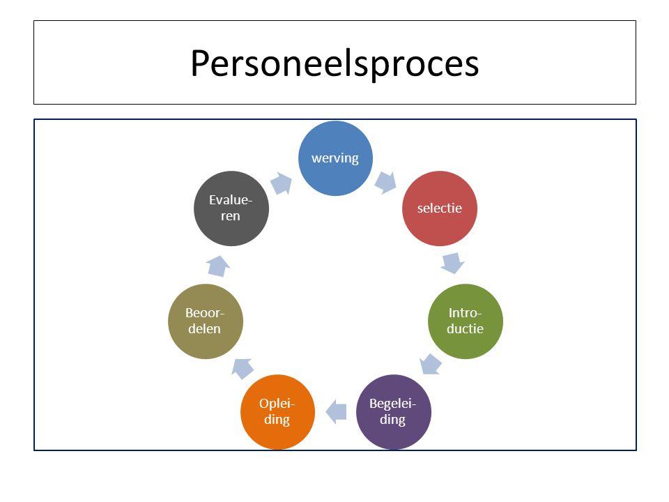 Personeelsproces wervingselectie Intro- ductie Begelei- ding Oplei- ding Beoor- delen Evalue- ren
