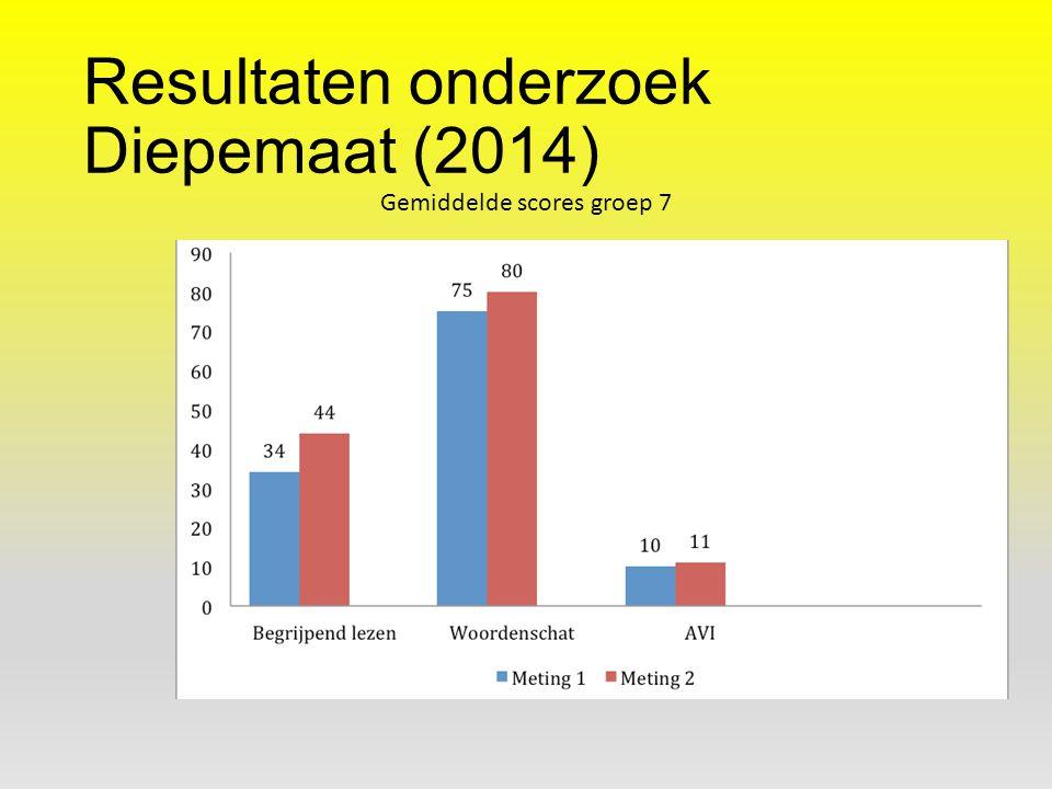 Resultaten onderzoek Diepemaat (2014) Gemiddelde scores groep 7