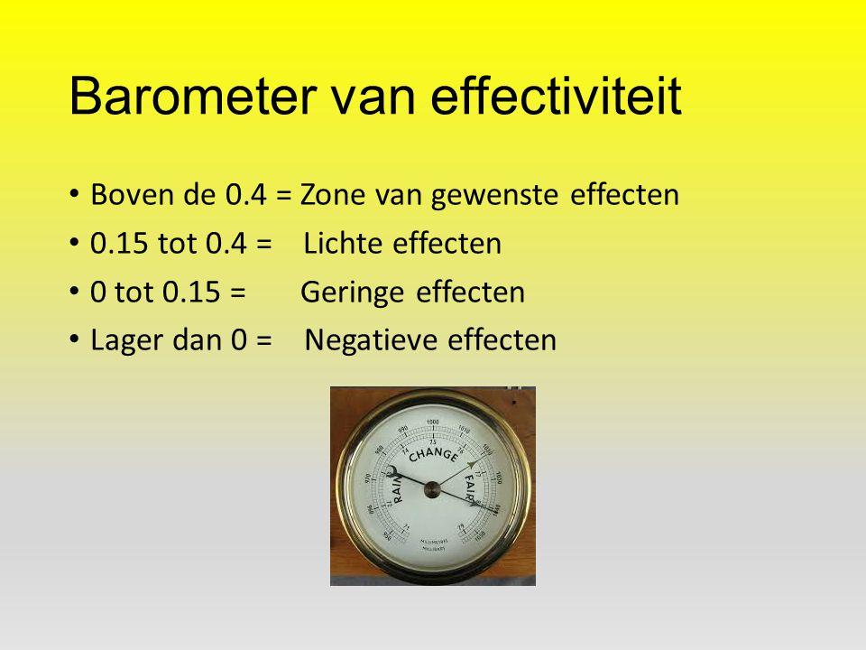 Barometer van effectiviteit Boven de 0.4 = Zone van gewenste effecten 0.15 tot 0.4 = Lichte effecten 0 tot 0.15 = Geringe effecten Lager dan 0 = Negat
