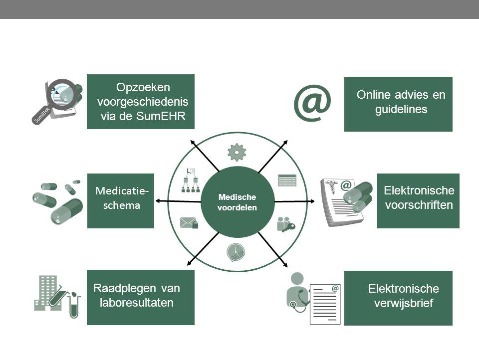 Medische voordelen Raadplegen van laboresultaten Opzoeken voorgeschiedenis via de SumEHR Medicatie- schema Online advies en guidelines Elektronische verwijsbrief Elektronische voorschriften