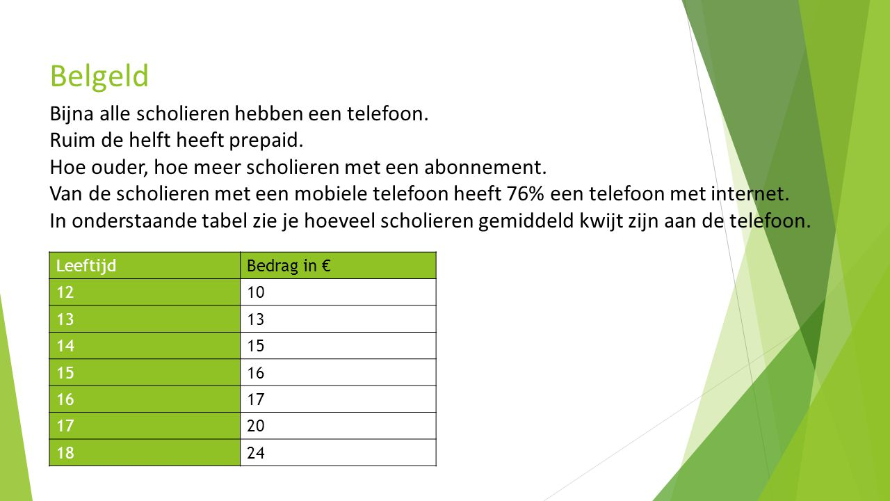 LeeftijdBedrag in € 1210 13 1415 16 17 20 1824 Bijna alle scholieren hebben een telefoon.