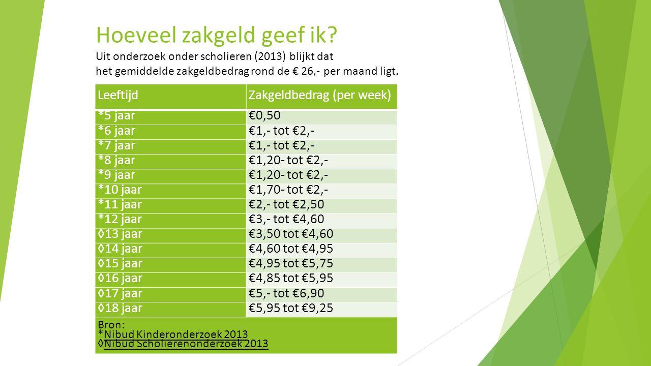 LeeftijdZakgeldbedrag (per week) *5 jaar€0,50 *6 jaar€1,- tot €2,- *7 jaar€1,- tot €2,- *8 jaar€1,20- tot €2,- *9 jaar€1,20- tot €2,- *10 jaar€1,70- tot €2,- *11 jaar€2,- tot €2,50 *12 jaar€3,- tot €4,60 ◊13 jaar€3,50 tot €4,60 ◊14 jaar€4,60 tot €4,95 ◊15 jaar€4,95 tot €5,75 ◊16 jaar€4,85 tot €5,95 ◊17 jaar€5,- tot €6,90 ◊18 jaar€5,95 tot €9,25 Bron: *Nibud Kinderonderzoek 2013 ◊Nibud Scholierenonderzoek 2013 Hoeveel zakgeld geef ik.