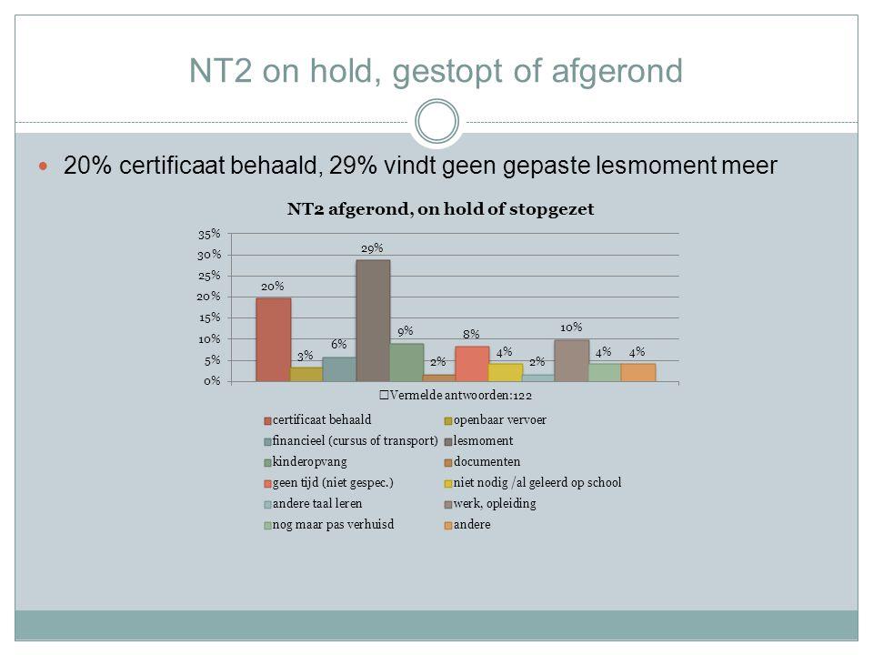 NT2 on hold, gestopt of afgerond 20% certificaat behaald, 29% vindt geen gepaste lesmoment meer