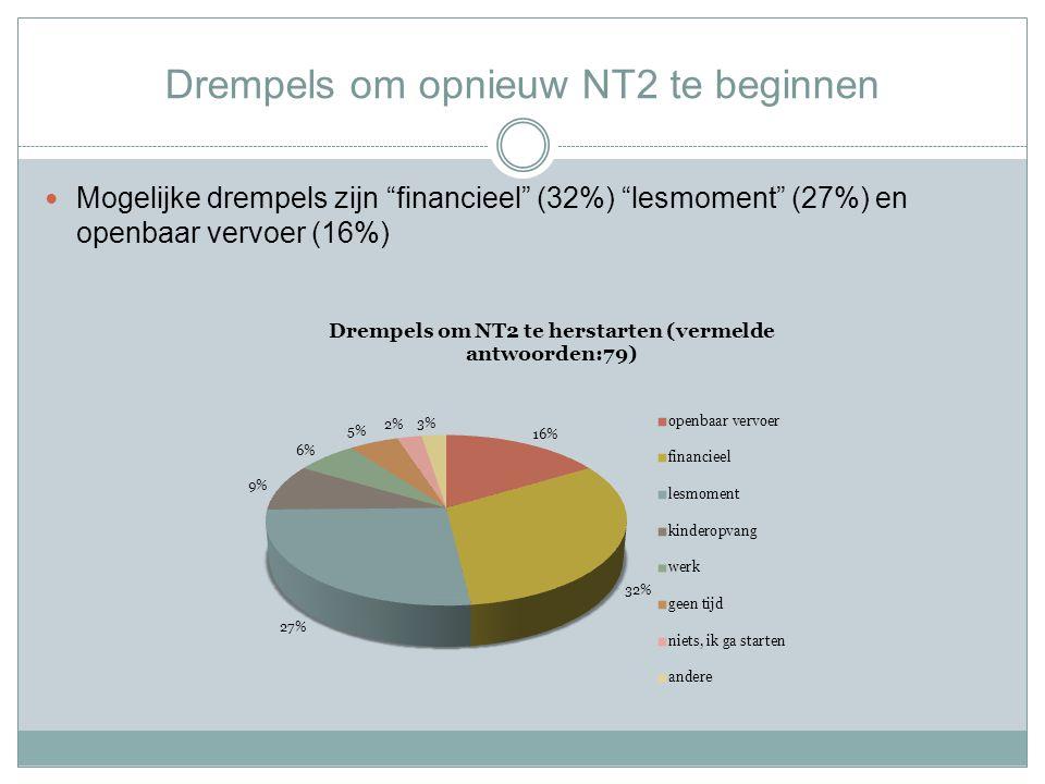 Drempels om opnieuw NT2 te beginnen Mogelijke drempels zijn financieel (32%) lesmoment (27%) en openbaar vervoer (16%)