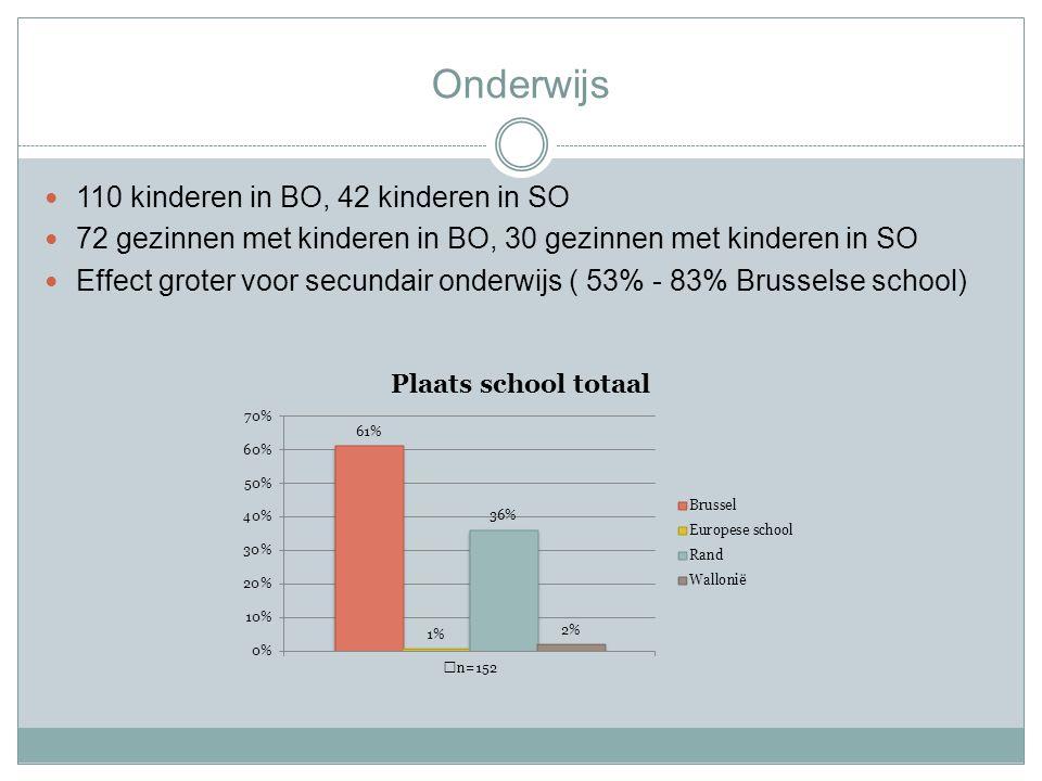Onderwijs 110 kinderen in BO, 42 kinderen in SO 72 gezinnen met kinderen in BO, 30 gezinnen met kinderen in SO Effect groter voor secundair onderwijs ( 53% - 83% Brusselse school)