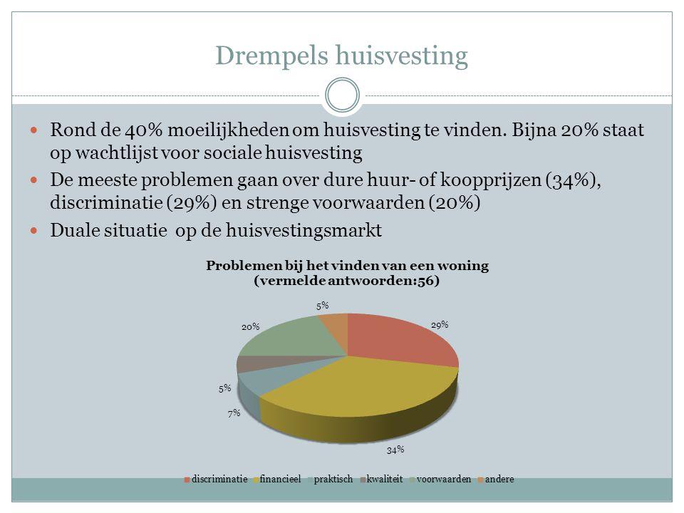 Drempels huisvesting Rond de 40% moeilijkheden om huisvesting te vinden.