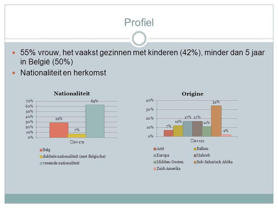 Profiel 55% vrouw, het vaakst gezinnen met kinderen (42%), minder dan 5 jaar in België (50%) Nationaliteit en herkomst